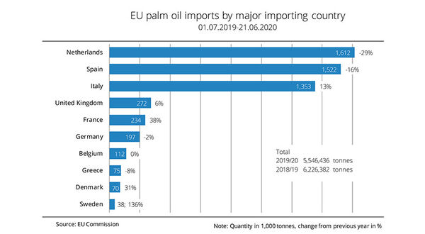UFOP reports drop in EU palm oil imports and expects further decline