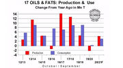 Vegetable oil prices set to fall